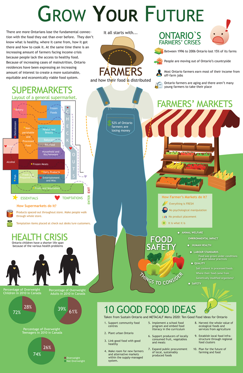 an overview of the importance of organic food diet Which is an acronym for bones and raw food diet as well as biologically appropriate raw food 2 overview  organic food is not free from  importance than in.