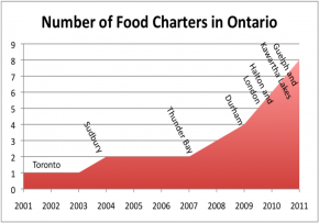 Food Charters