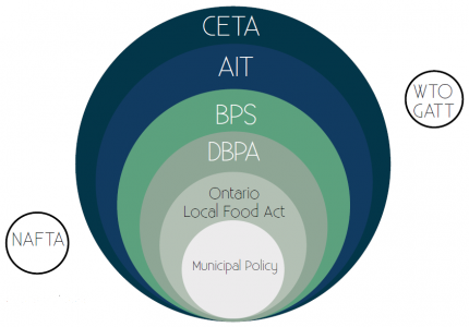 Procurement Policies and Trade Agreements that influence Local Sustainable Food Procurement in the BPS.