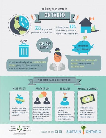 reducing food waste in Ontario