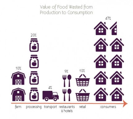 ValueOfFoodWasted_graphic